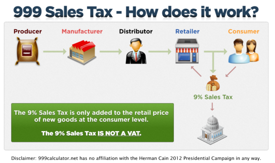 value added tax and total sales Sales tax, also known as value added tax and output tax, is a form of indirect tax borne by the ultimate customer since an entity is only collecting sales tax on behalf of tax authorities, output tax must not be shown as part of income.