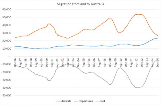 ausmigrationjan15-560x366