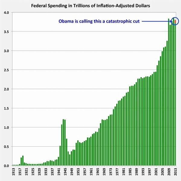 US Federal spending
