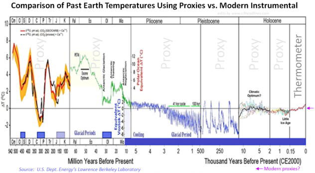 Climate 500 million years cropped