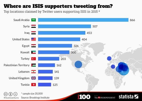 Isis tweeter locations