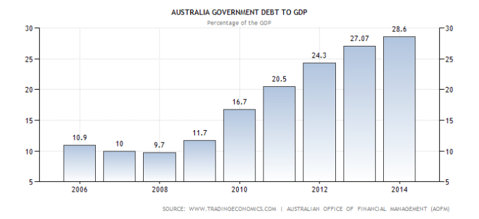 australia-government-debt-to-gdp