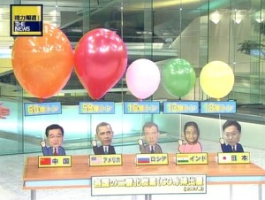 Japan uses balloons to illustrate relative CO2 emissions