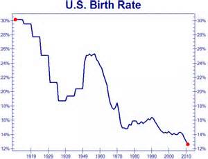 US birth rate