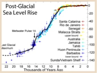 post-glacial-sea-level-rise