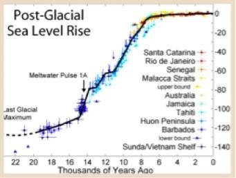 post-glacial-sea-level-rise