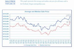 Real estate prices in Portland Oregon, USA.