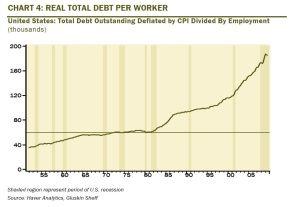 Debt per worker