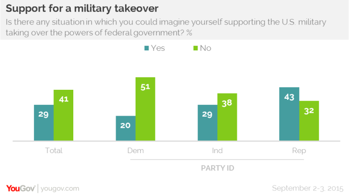 Military takeover poll