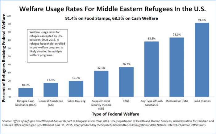 Refugees on welfare