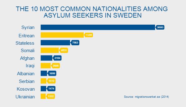 Sweden Syrian refugees