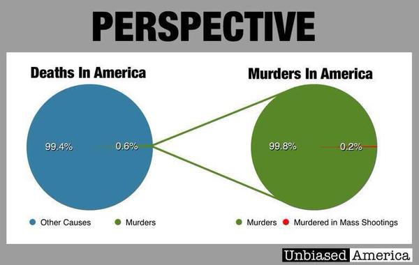 Deaths in America