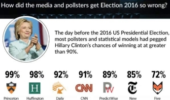 pollsters-wrong