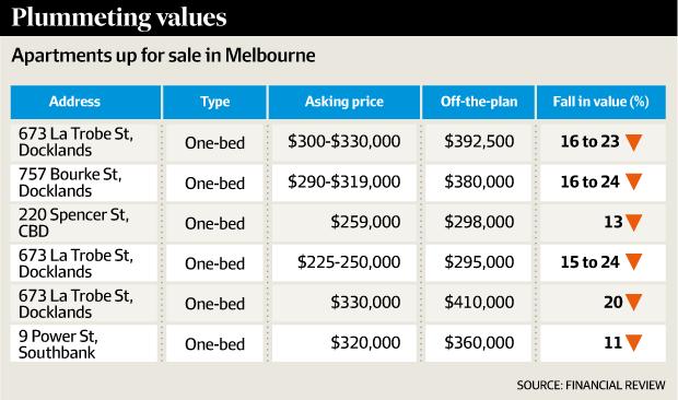 Melbourne Apartment prices