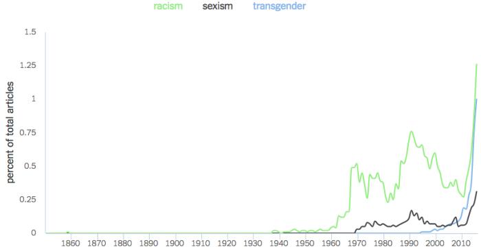 Cultural Marxism Graph