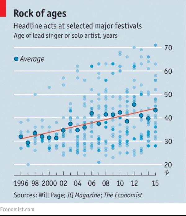 Average age pop Stars
